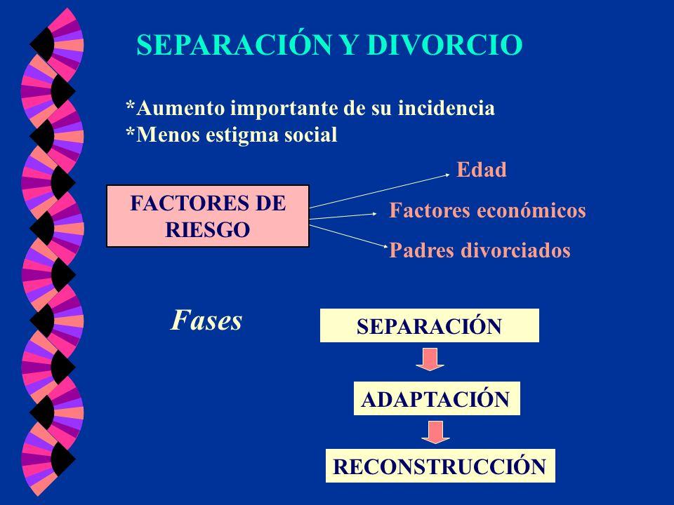 SEPARACIÓN Y DIVORCIO *Aumento importante de su incidencia *Menos estigma social FACTORES DE RIESGO Edad Factores económicos Padres divorciados Fases