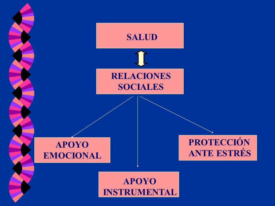 RELACIONES SOCIALES SALUD APOYO EMOCIONAL PROTECCIÓN ANTE ESTRÉS APOYO INSTRUMENTAL