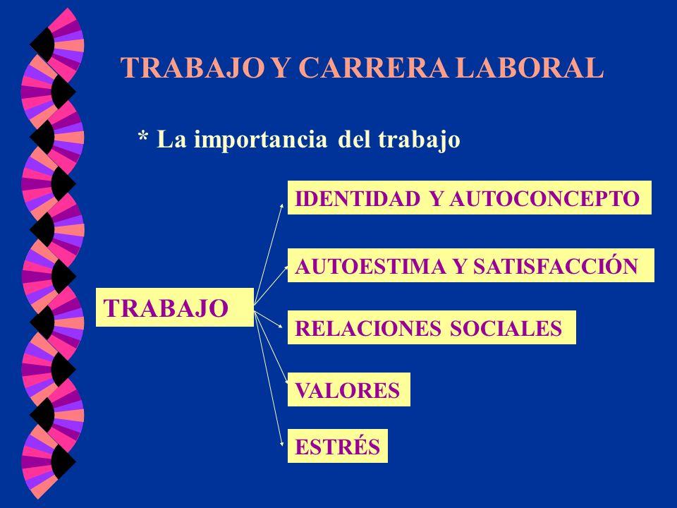 TRABAJO Y CARRERA LABORAL * La importancia del trabajo TRABAJO IDENTIDAD Y AUTOCONCEPTO AUTOESTIMA Y SATISFACCIÓN RELACIONES SOCIALES VALORES ESTRÉS