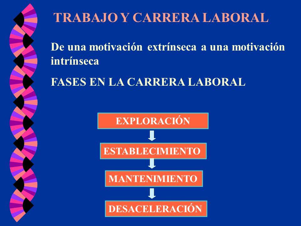 TRABAJO Y CARRERA LABORAL De una motivación extrínseca a una motivación intrínseca FASES EN LA CARRERA LABORAL EXPLORACIÓN ESTABLECIMIENTO MANTENIMIEN