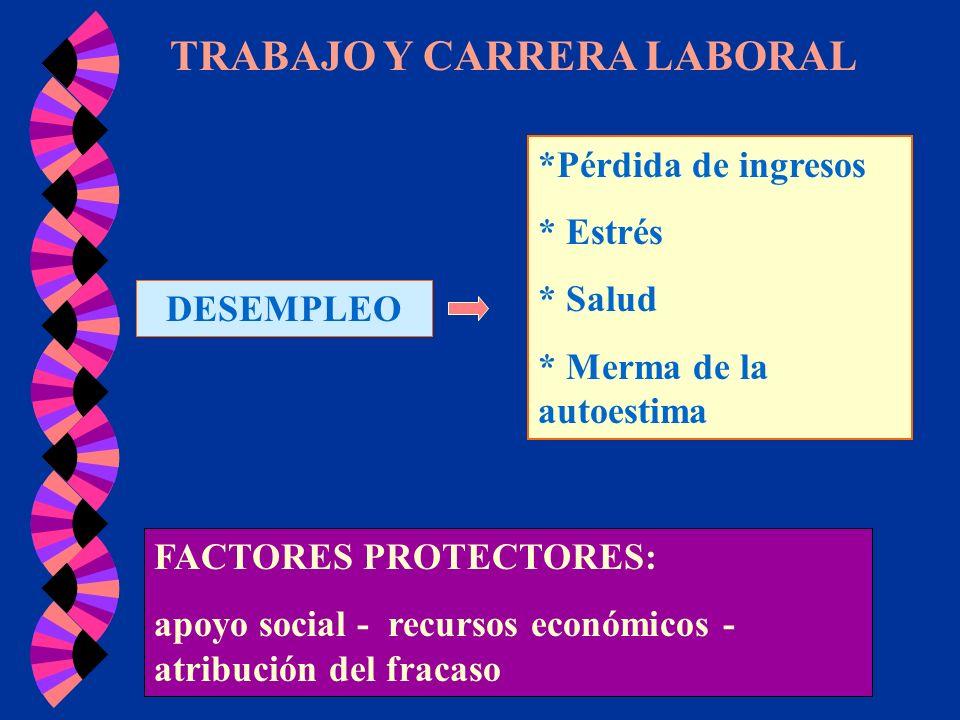 TRABAJO Y CARRERA LABORAL DESEMPLEO *Pérdida de ingresos * Estrés * Salud * Merma de la autoestima FACTORES PROTECTORES: apoyo social - recursos econó