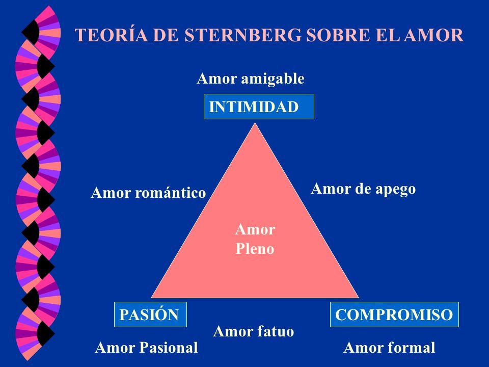 TEORÍA DE STERNBERG SOBRE EL AMOR INTIMIDAD PASIÓNCOMPROMISO Amor Pasional Amor fatuo Amor formal Amor de apego Amor amigable Amor romántico Amor Plen