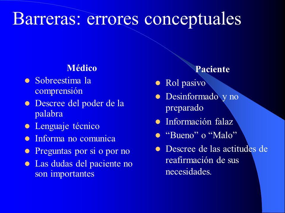 Médico Sobreestima la comprensión Descree del poder de la palabra Lenguaje técnico Informa no comunica Preguntas por si o por no Las dudas del pacient