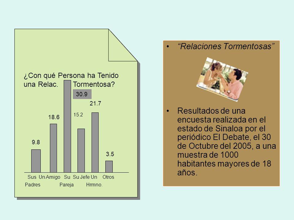 Relaciones Tormentosas Resultados de una encuesta realizada en el estado de Sinaloa por el periódico El Debate, el 30 de Octubre del 2005, a una muest
