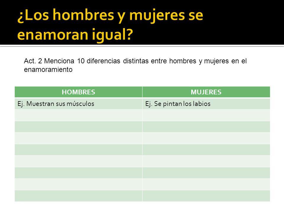 HOMBRESMUJERES Ej. Muestran sus músculosEj. Se pintan los labios Act. 2 Menciona 10 diferencias distintas entre hombres y mujeres en el enamoramiento