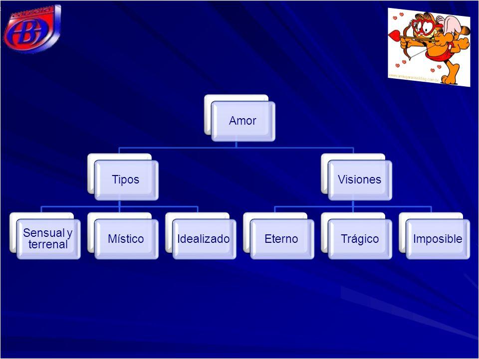 AmorTipos Sensual y terrenal MísticoIdealizadoVisionesEternoTrágicoImposible