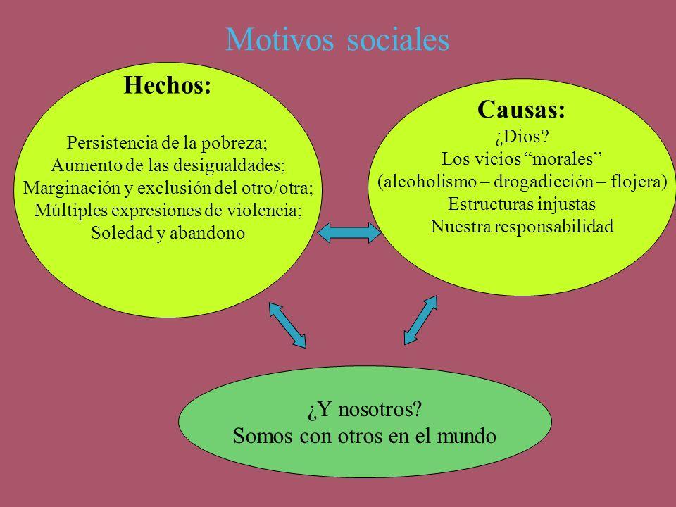 Motivos sociales Hechos: Persistencia de la pobreza; Aumento de las desigualdades; Marginación y exclusión del otro/otra; Múltiples expresiones de vio