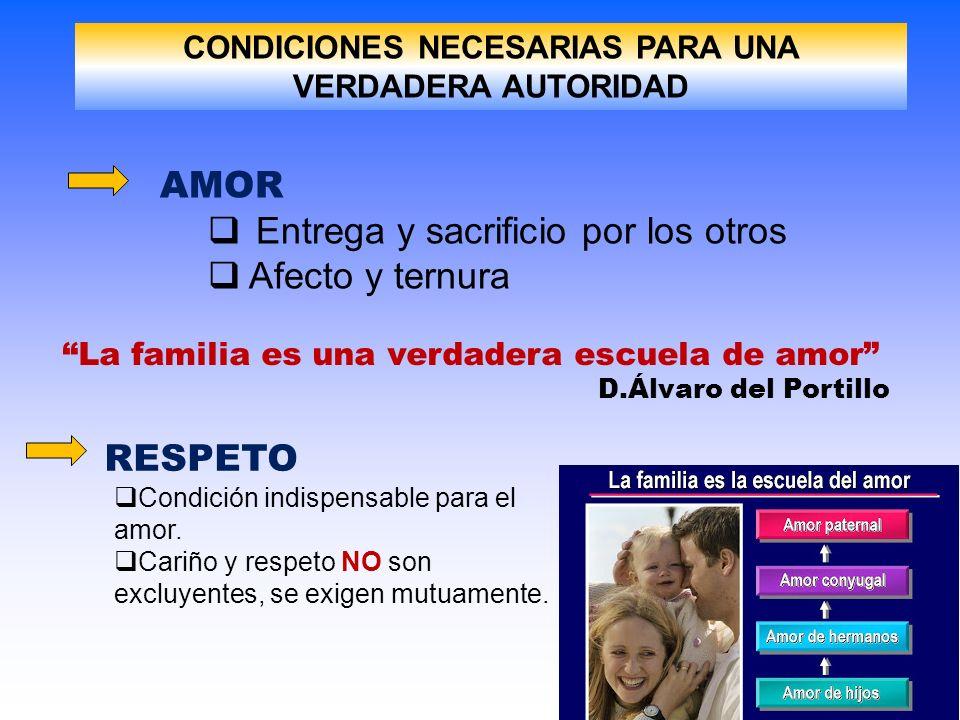 CONDICIONES NECESARIAS PARA UNA VERDADERA AUTORIDAD AMOR Entrega y sacrificio por los otros Afecto y ternura La familia es una verdadera escuela de am