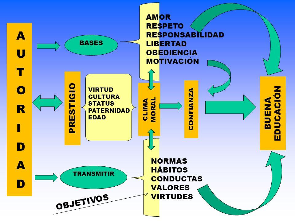 BASES TRANSMITIR PRESTIGIO AMOR RESPETO RESPONSABILIDAD LIBERTAD OBEDIENCIA MOTIVACIÓN VIRTUD CULTURA STATUS PATERNIDAD EDAD CLIMA MORAL NORMAS HÁBITO