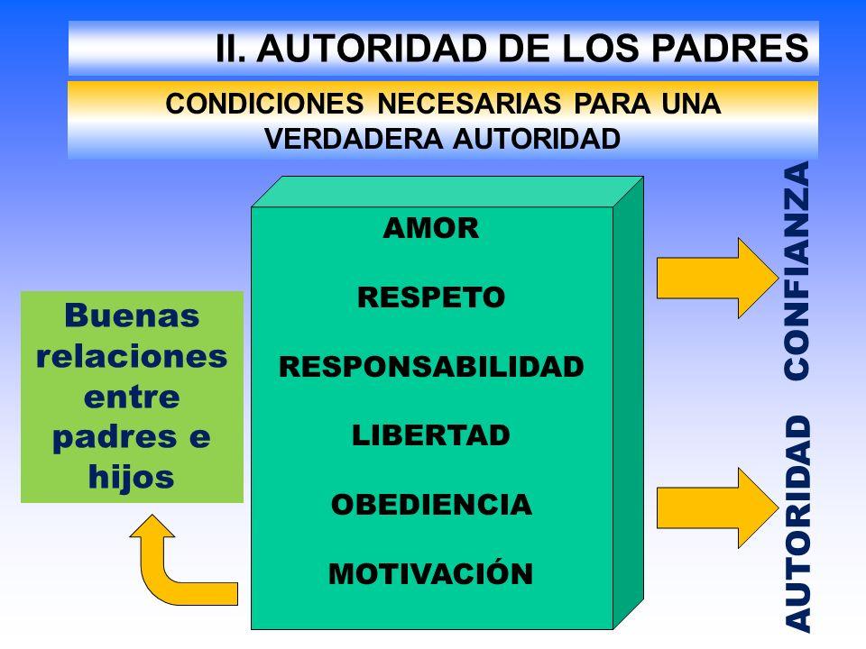 II. AUTORIDAD DE LOS PADRES CONDICIONES NECESARIAS PARA UNA VERDADERA AUTORIDAD AMOR RESPETO RESPONSABILIDAD LIBERTAD OBEDIENCIA MOTIVACIÓN CONFIANZA