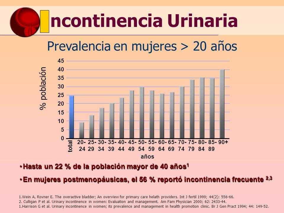 ncontinencia Urinaria Prevalencia en mujeres > 20 años 45 40 35 30 25 20 15 10 5 0 total 20- 24 años % población 25- 29 30- 34 35- 39 40- 44 45- 49 50- 54 55- 59 60- 64 65- 69 70- 74 75- 79 80- 84 85- 89 90+ Hasta un 22 % de la población mayor de 40 años 1Hasta un 22 % de la población mayor de 40 años 1 En mujeres postmenopáusicas, el 56 % reportó incontinencia frecuente 2,3En mujeres postmenopáusicas, el 56 % reportó incontinencia frecuente 2,3 1.Wein A, Rovner E.