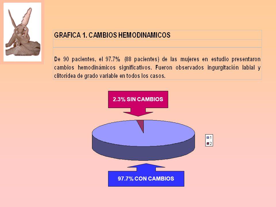 97.7% CON CAMBIOS 2.3% SIN CAMBIOS