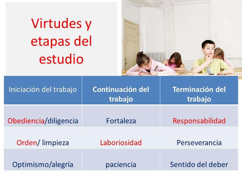 Virtudes y etapas del estudio Iniciación del trabajoContinuación del trabajo Terminación del trabajo Obediencia/diligenciaFortalezaResponsabilidad Orden/ limpiezaLaboriosidadPerseverancia Optimismo/alegríapacienciaSentido del deber