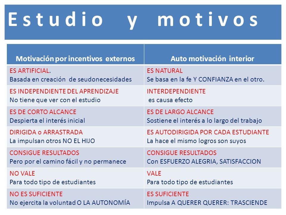 Motivación por incentivos externosAuto motivación interior ES ARTIFICIAL.