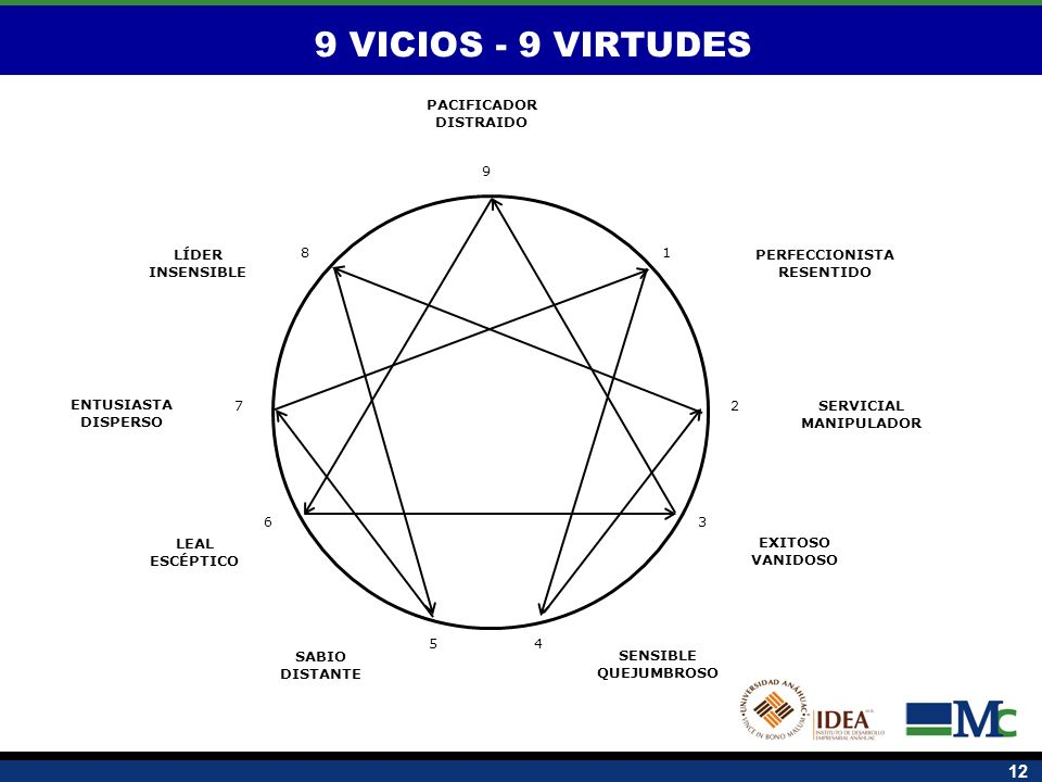12 SERVICIAL MANIPULADOR PERFECCIONISTA RESENTIDO LEAL ESCÉPTICO PACIFICADOR DISTRAIDO SENSIBLE QUEJUMBROSO SABIO DISTANTE ENTUSIASTA DISPERSO LÍDER I