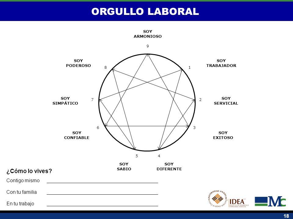 18 ORGULLO LABORAL 1 2 8 7 6 54 3 9 SOY SERVICIAL SOY TRABAJADOR SOY CONFIABLE SOY ARMONIOSO SOY DIFERENTE SOY SABIO SOY SIMPÁTICO SOY PODEROSO SOY EX