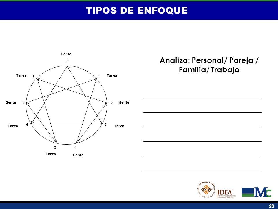 20 TIPOS DE ENFOQUE 1 2 8 7 6 5 4 3 9 Tarea Gente Tarea Analiza: Personal/ Pareja / Familia/ Trabajo