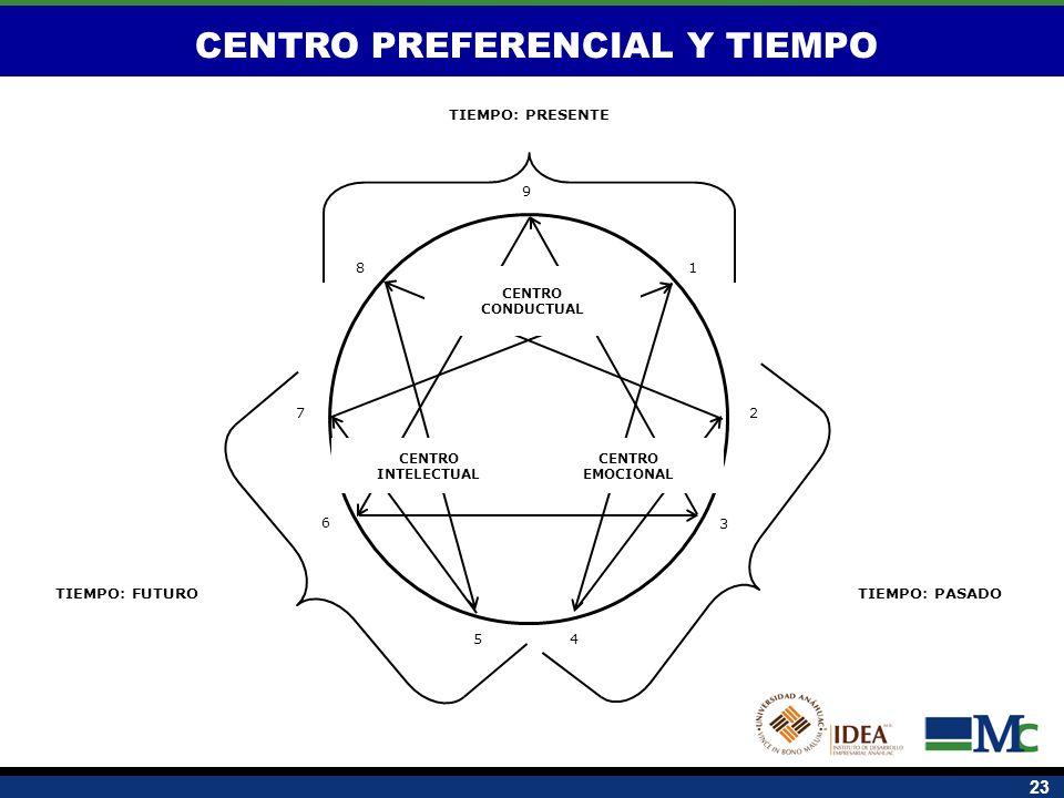 23 TIEMPO: PRESENTE TIEMPO: PASADOTIEMPO: FUTURO 1 2 8 7 6 54 3 9 CENTRO CONDUCTUAL CENTRO INTELECTUAL CENTRO EMOCIONAL CENTRO PREFERENCIAL Y TIEMPO