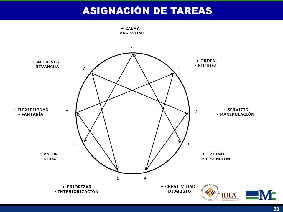 30 + SERVICIO - MANIPULACIÓN + ORDEN - RIGIDEZ + CALMA - PASIVIDAD + CREATIVIDAD - DISGUSTO + PRIORIZAR - INTERIORIZACIÓN + ACCIONES - REVANCHA + TRIU