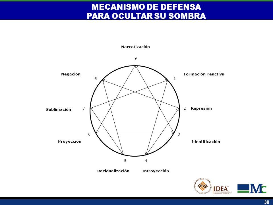 38 1 2 8 7 6 54 3 9 Formación reactiva Proyección Narcotización IntroyecciónRacionalización Sublimación Negación Identificación MECANISMO DE DEFENSA P