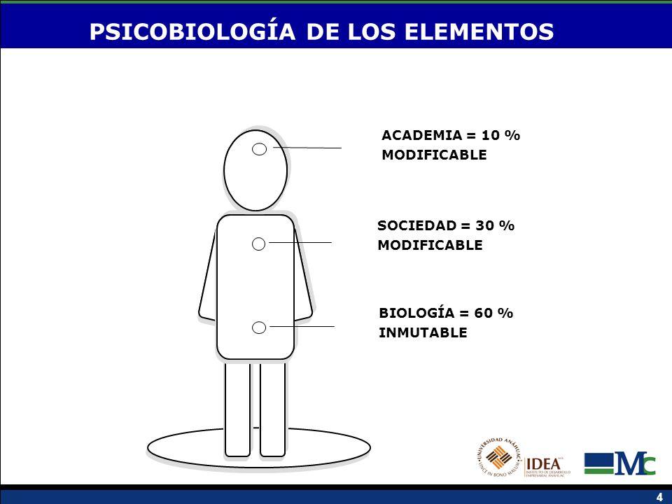 4 ACADEMIA = 10 % MODIFICABLE SOCIEDAD = 30 % MODIFICABLE BIOLOGÍA = 60 % INMUTABLE PSICOBIOLOGÍA DE LOS ELEMENTOS