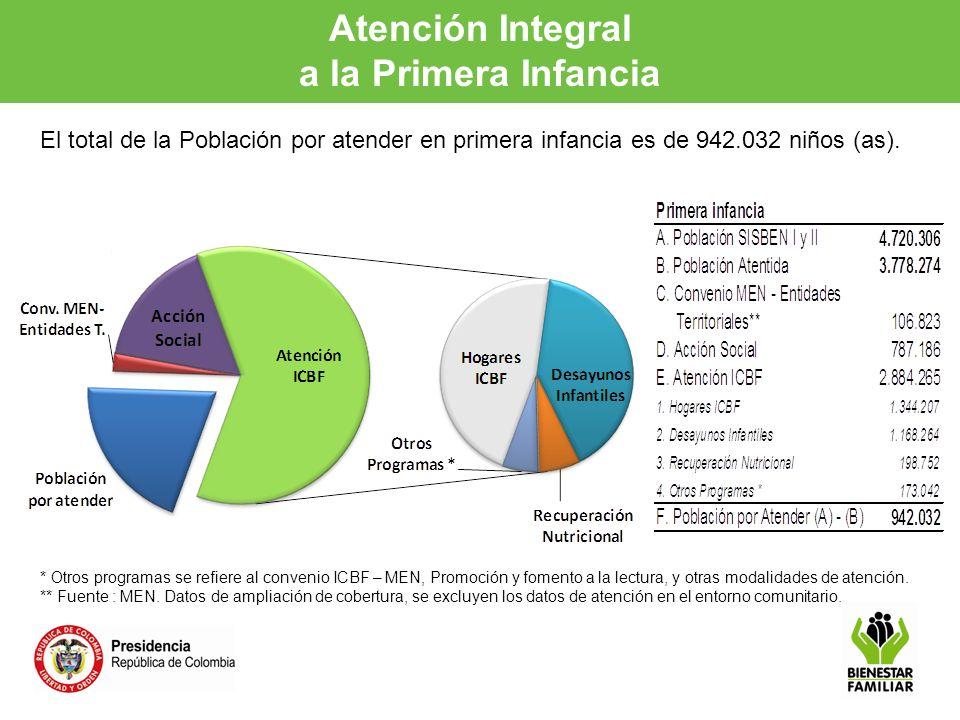 Atención Integral a la Primera Infancia El total de la Población por atender en primera infancia es de 942.032 niños (as). * Otros programas se refier