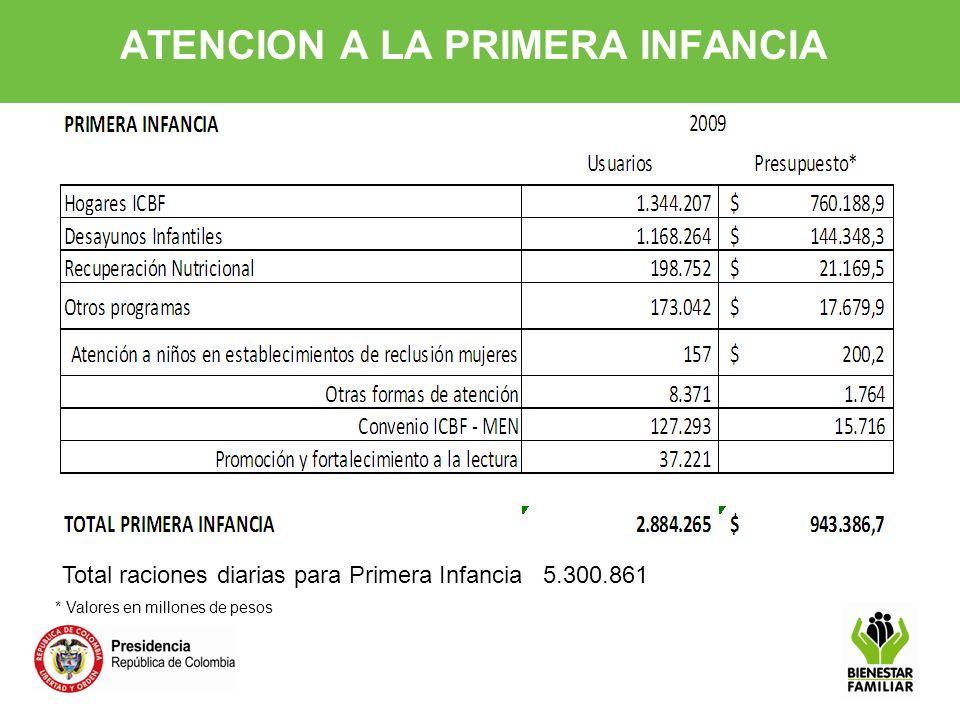 24 Jardín Social Medellín Comuna 13 300 niños y niñas