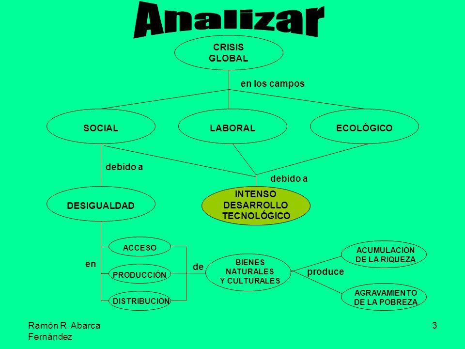3 CRISIS GLOBAL LABORALSOCIALECOLÓGICO en los campos DESIGUALDAD INTENSO DESARROLLO TECNOLÓGICO debido a debido a ACCESO PRODUCCIÓN DISTRIBUCIÓN en de