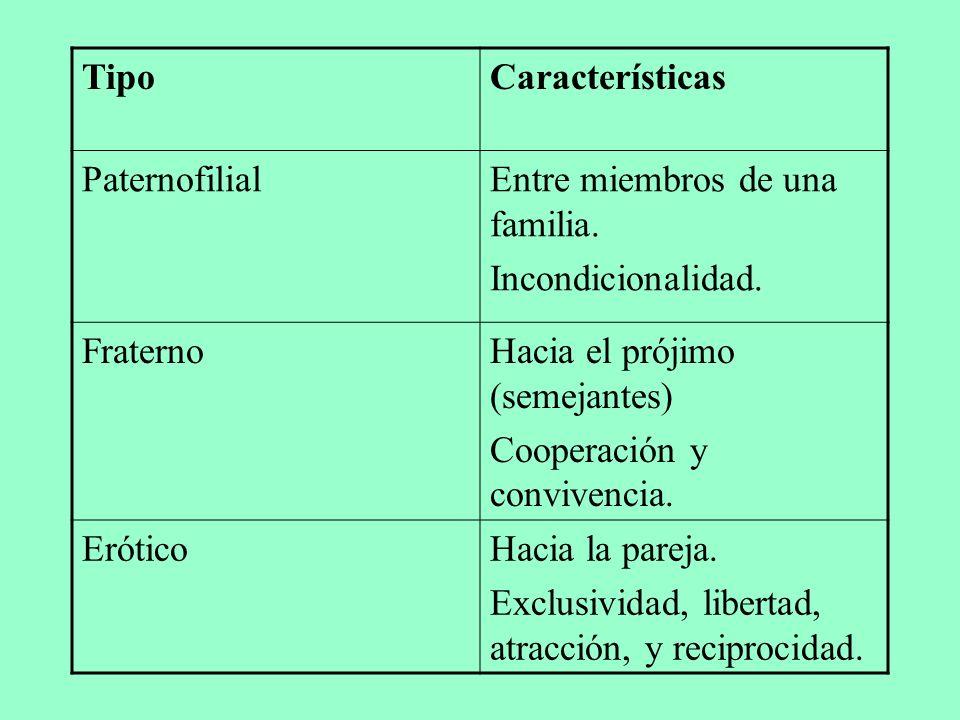 TipoCaracterísticas PaternofilialEntre miembros de una familia. Incondicionalidad. FraternoHacia el prójimo (semejantes) Cooperación y convivencia. Er