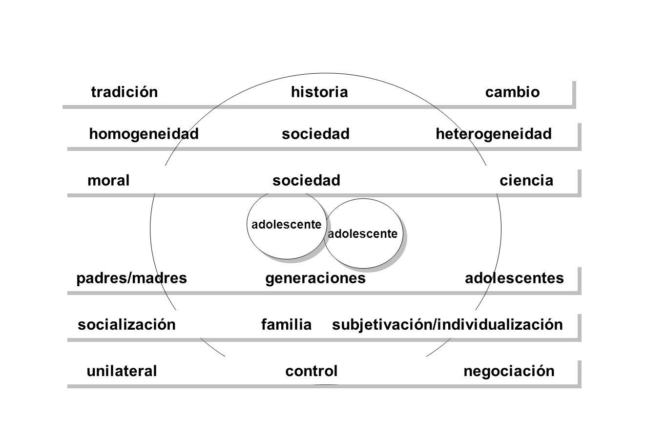 padres/madres generaciones adolescentes homogeneidad sociedad heterogeneidad tradición historia cambio adolescente moral sociedad ciencia socializació