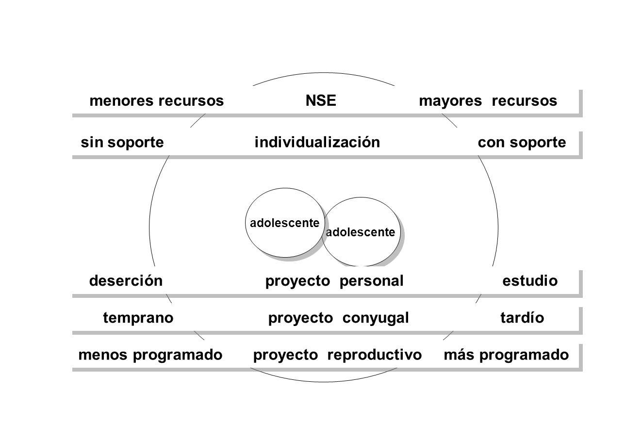 adolescente sin soporte individualización con soporte temprano proyecto conyugal tardío menores recursos NSE mayores recursos deserción proyecto perso