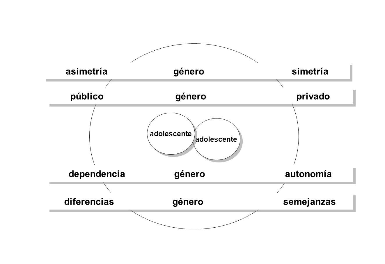 adolescente asimetría género simetría dependencia género autonomía diferencias género semejanzas público género privado