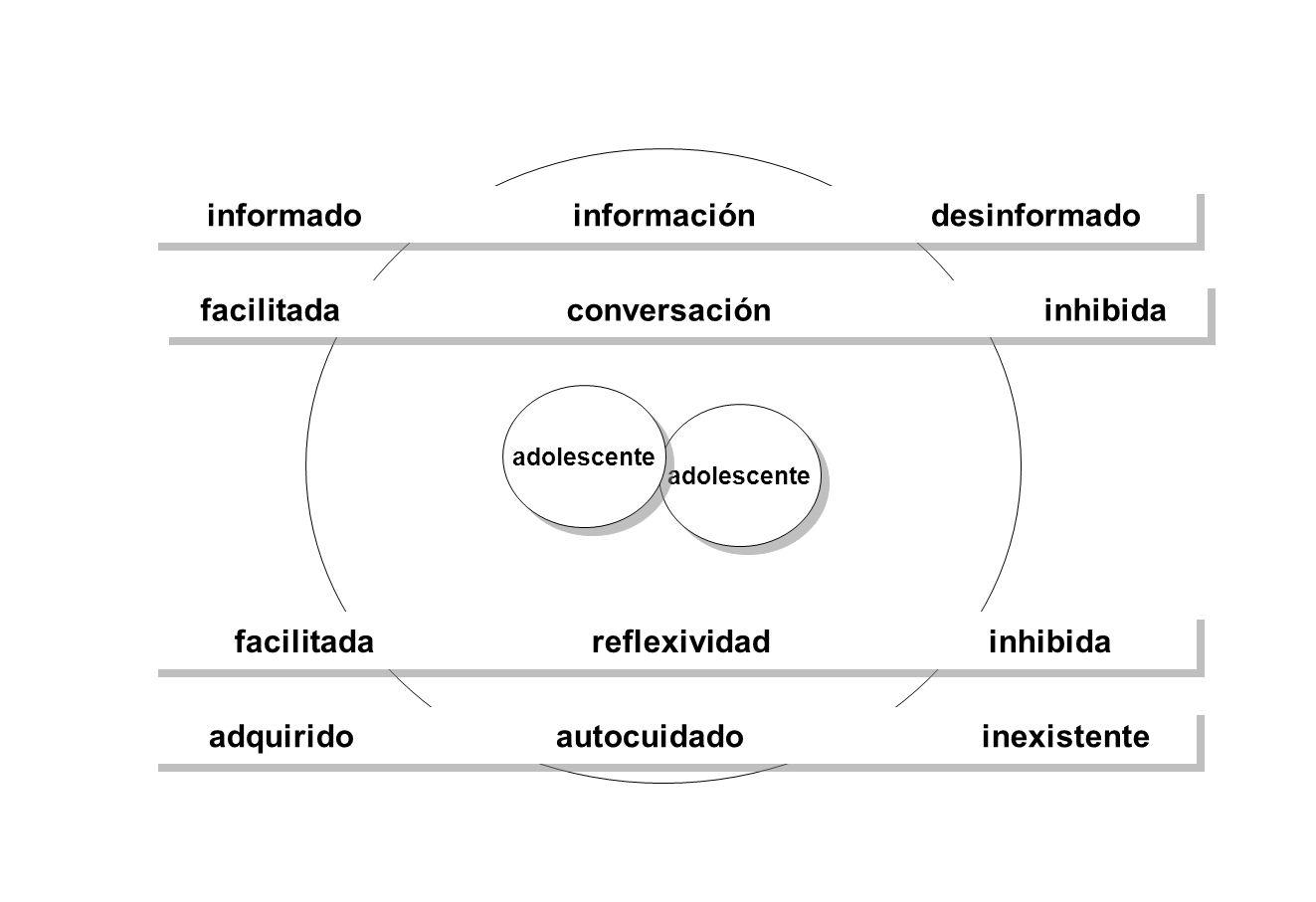 adolescente facilitada conversación inhibida informado información desinformado facilitada reflexividad inhibida adquirido autocuidado inexistente