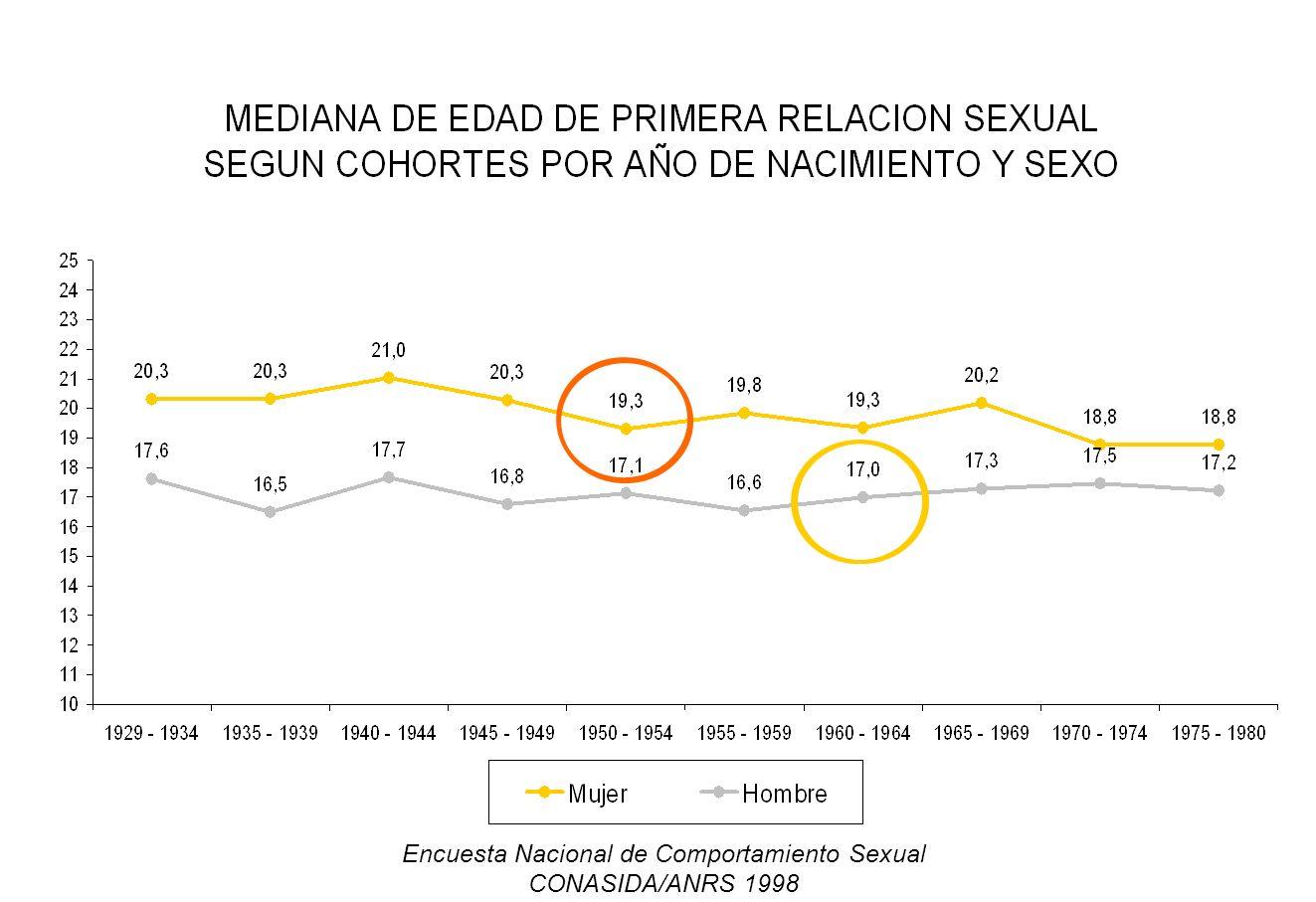 Encuesta Nacional de Comportamiento Sexual CONASIDA/ANRS 1998