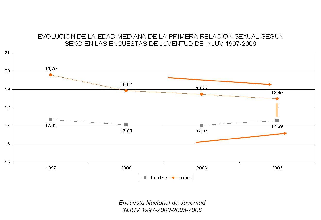 Encuesta Nacional de Juventud INJUV 1997-2000-2003-2006