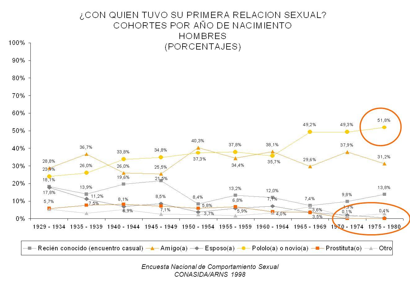 Encuesta Nacional de Comportamiento Sexual CONASIDA/ARNS 1998