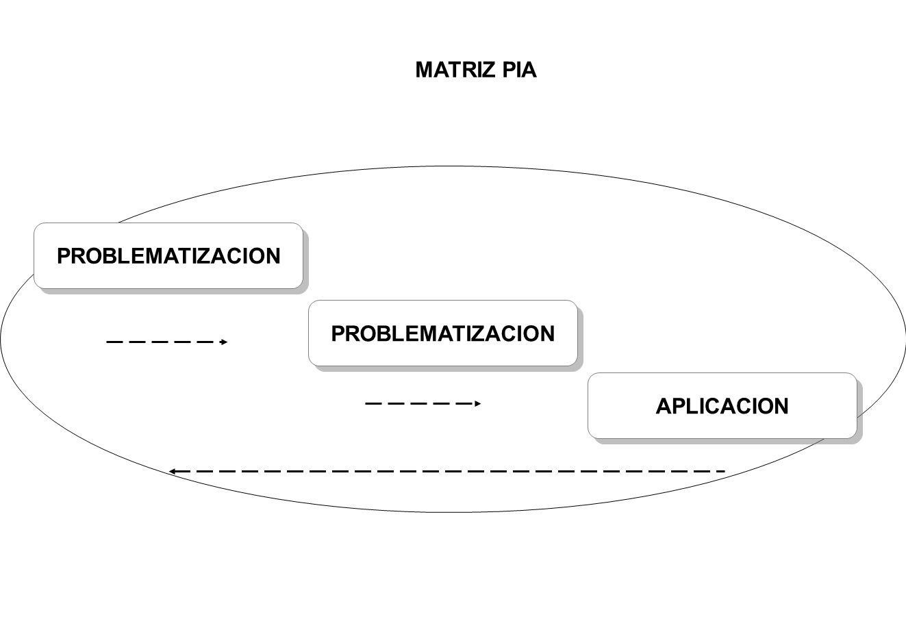 PROBLEMATIZACION APLICACION MATRIZ PIA