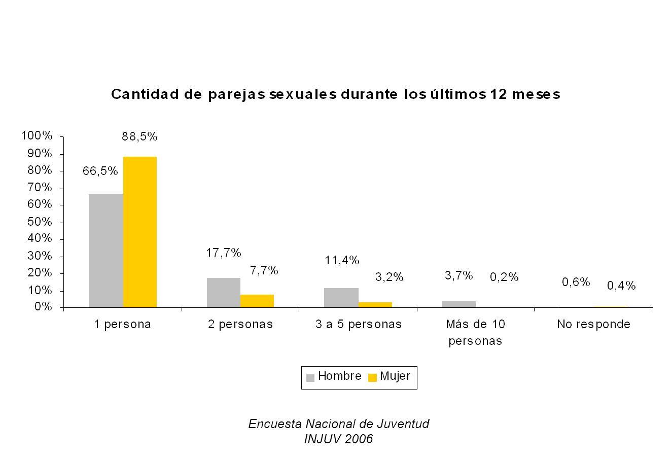Encuesta Nacional de Juventud INJUV 2006