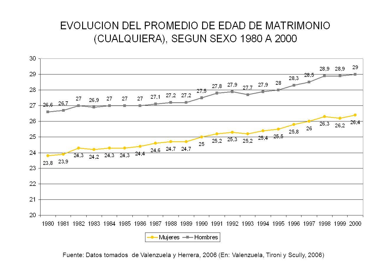 Fuente: Datos tomados de Valenzuela y Herrera, 2006 (En: Valenzuela, Tironi y Scully, 2006)
