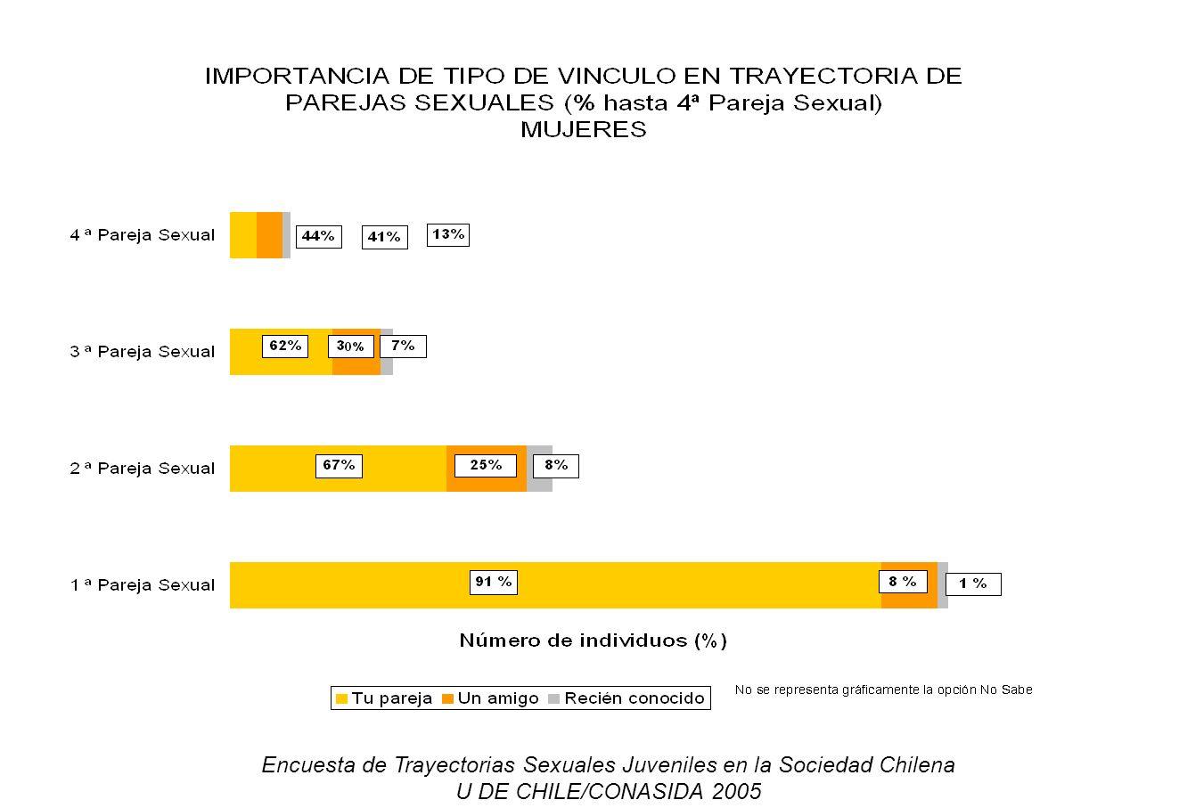 Encuesta de Trayectorias Sexuales Juveniles en la Sociedad Chilena U DE CHILE/CONASIDA 2005
