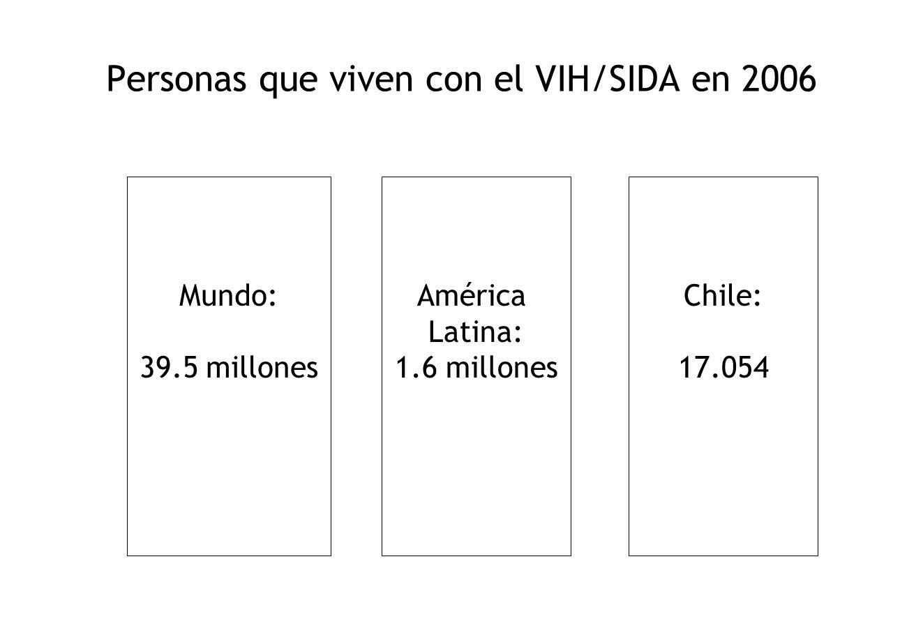 Personas que viven con el VIH/SIDA en 2006 Mundo: 39.5 millones América Latina: 1.6 millones Chile: 17.054