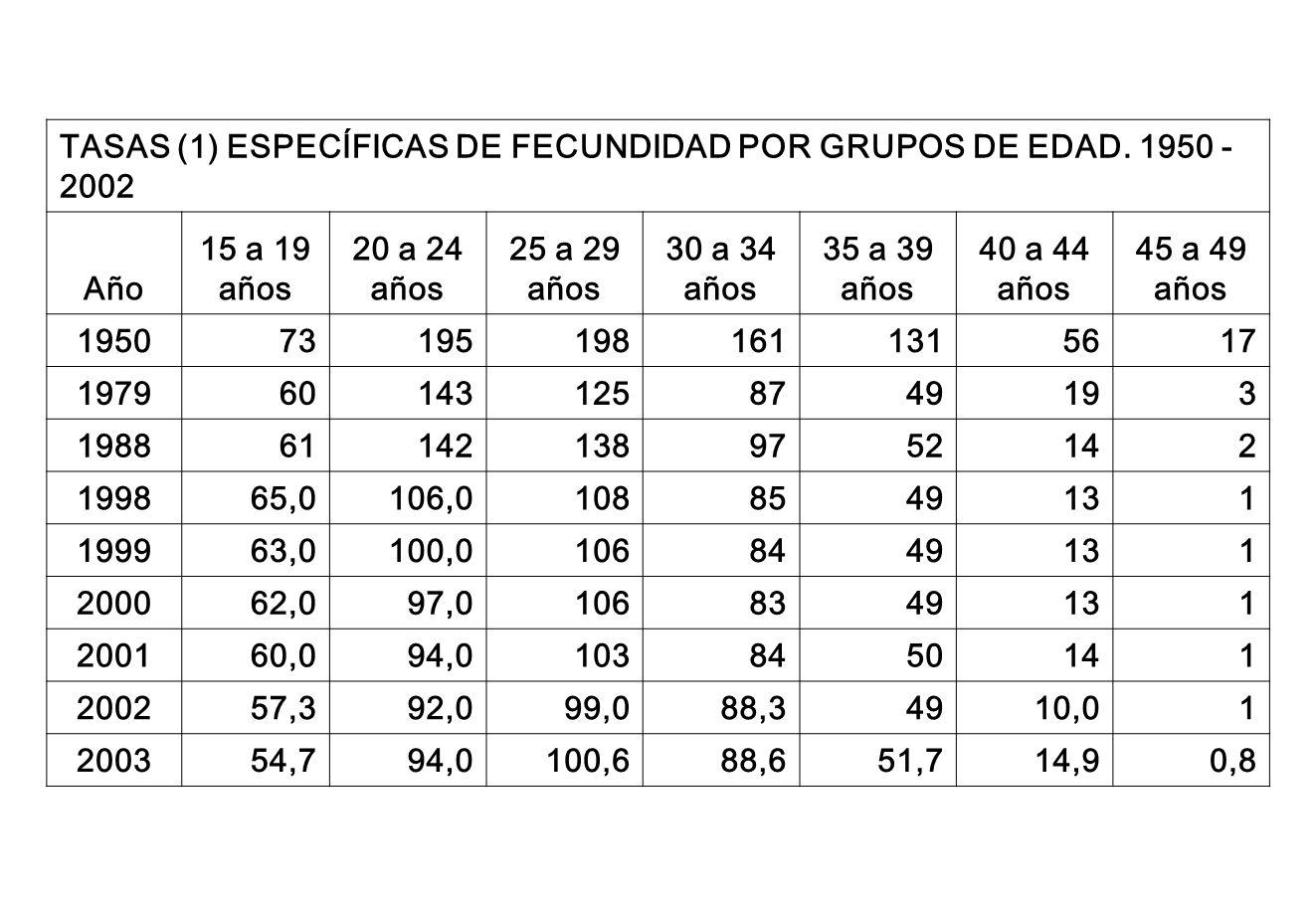 TASAS (1) ESPECÍFICAS DE FECUNDIDAD POR GRUPOS DE EDAD. 1950 - 2002 Año 15 a 19 años 20 a 24 años 25 a 29 años 30 a 34 años 35 a 39 años 40 a 44 años