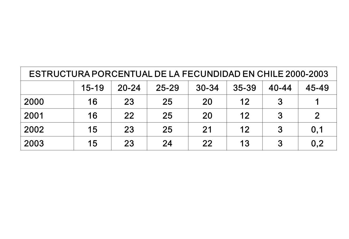 ESTRUCTURA PORCENTUAL DE LA FECUNDIDAD EN CHILE 2000-2003 15-1920-2425-2930-3435-3940-4445-49 2000162325201231 2001162225201232 2002152325211230,1 200