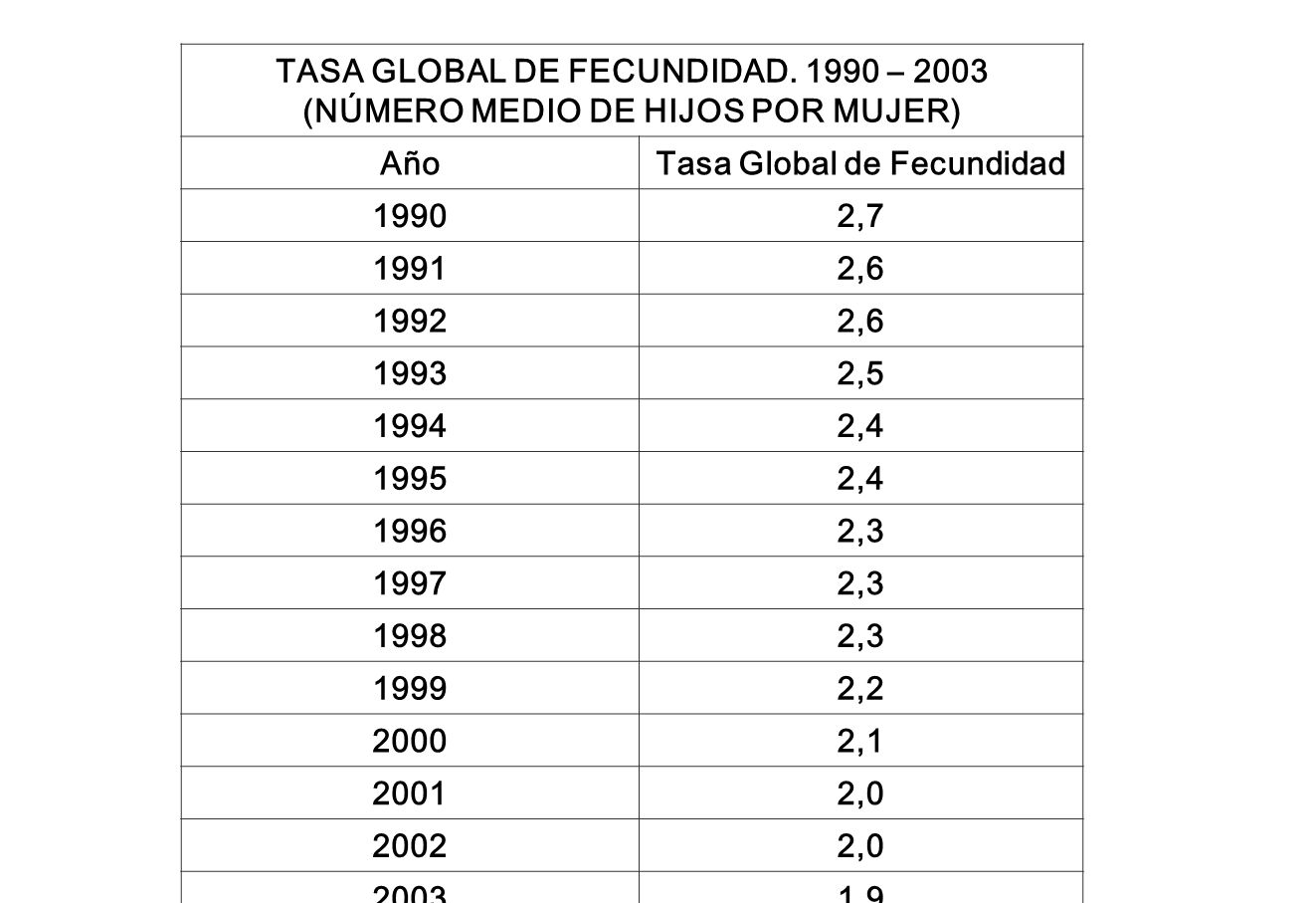 TASA GLOBAL DE FECUNDIDAD.