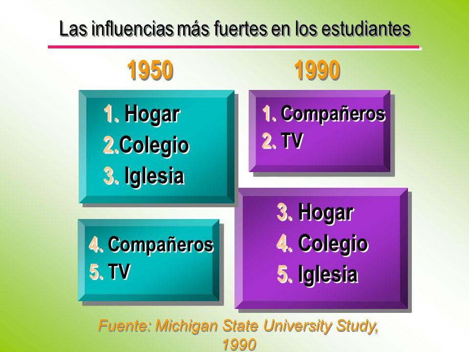 1950 1990 4. Compañeros 5. TV 4. Compañeros 5. TV 1. Hogar 2.Colegio 3. Iglesia 1. Hogar 2.Colegio 3. Iglesia Fuente: Michigan State University Study,