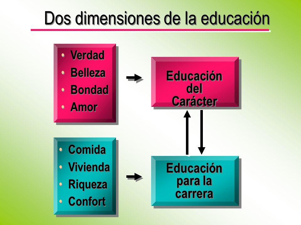 Dos dimensiones de la educación Educación del Carácter Educación del Carácter Verdad Belleza Bondad Amor Verdad Belleza Bondad Amor Comida Vivienda Riqueza Confort Comida Vivienda Riqueza Confort Educación para la carrera