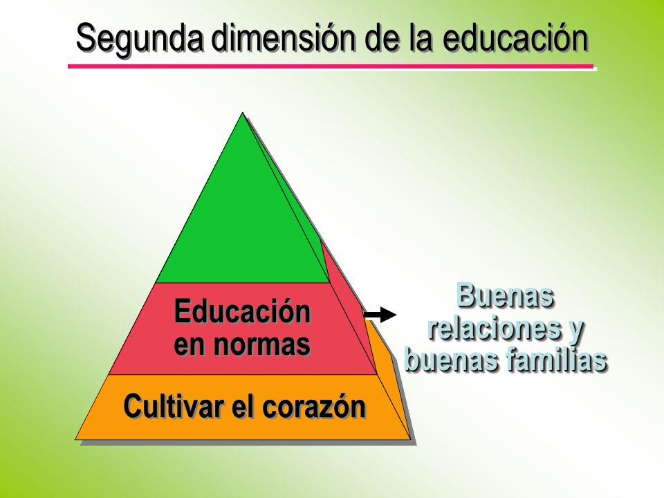 Segunda dimensión de la educación Buenas relaciones y buenas familias Educación en normas Educación en normas Cultivar el corazón