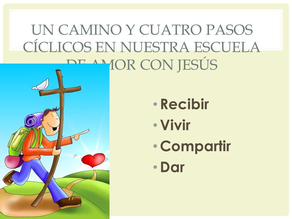 UN CAMINO Y CUATRO PASOS CÍCLICOS EN NUESTRA ESCUELA DE AMOR CON JESÚS Recibir Vivir Compartir Dar