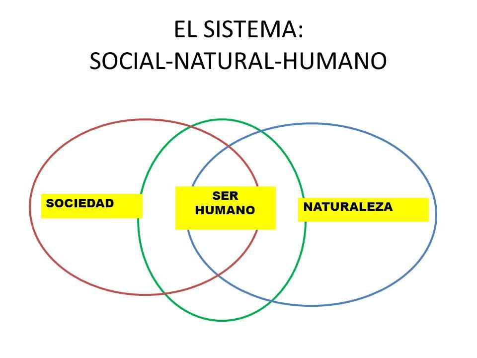 EL SISTEMA: SOCIAL-NATURAL-HUMANO SER HUMANO SOCIEDAD NATURALEZA