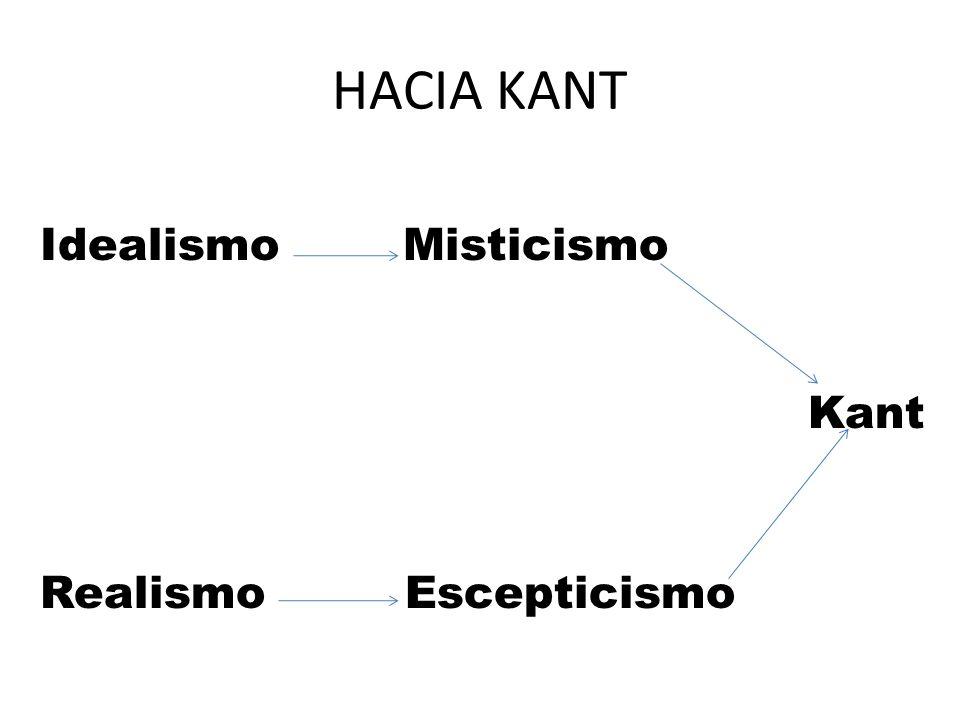 HACIA KANT Idealismo Misticismo Kant Realismo Escepticismo
